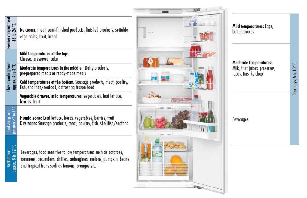 fridge loading help