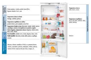 rangement-conserver-correctement-au-refrigerateur